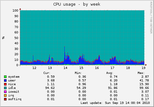 Munin : monitoring cpu